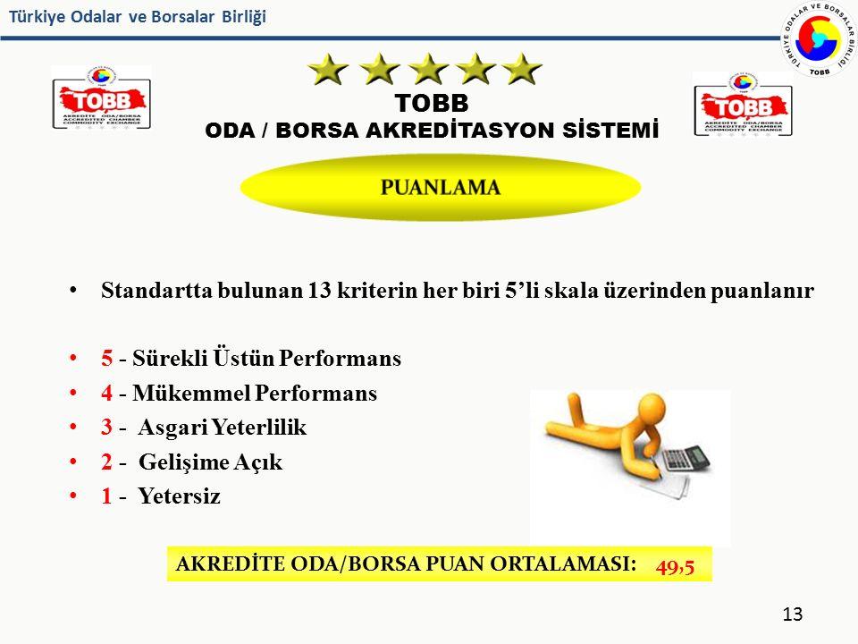 Türkiye Odalar ve Borsalar Birliği TOBB ODA / BORSA AKREDİTASYON SİSTEMİ 13 Standartta bulunan 13 kriterin her biri 5'li skala üzerinden puanlanır 5 -