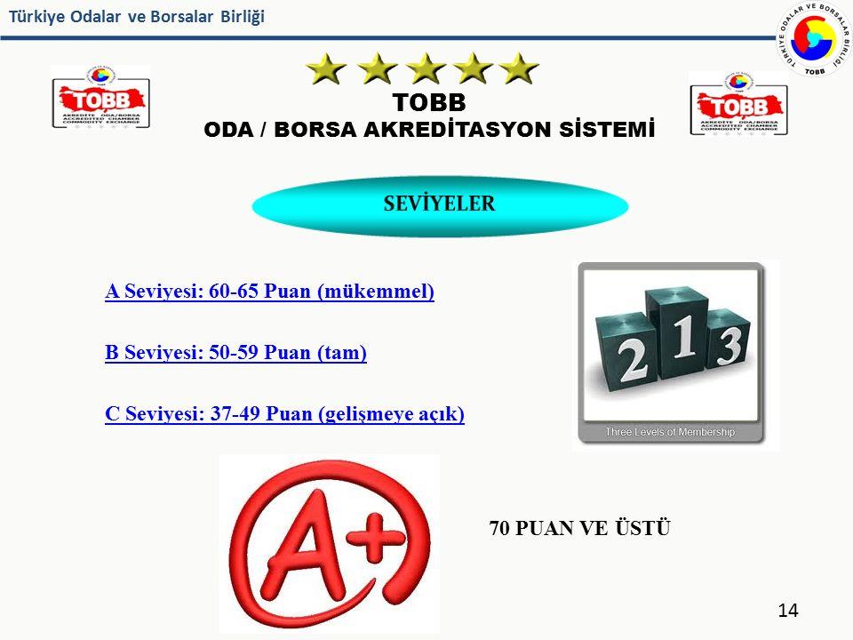 Türkiye Odalar ve Borsalar Birliği TOBB ODA / BORSA AKREDİTASYON SİSTEMİ 14 SEVİYELER A Seviyesi: 60-65 Puan (mükemmel) B Seviyesi: 50-59 Puan (tam) C