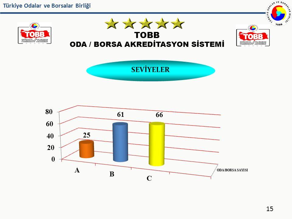 Türkiye Odalar ve Borsalar Birliği TOBB ODA / BORSA AKREDİTASYON SİSTEMİ 15 SEVİYELER