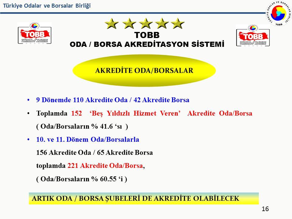 Türkiye Odalar ve Borsalar Birliği TOBB ODA / BORSA AKREDİTASYON SİSTEMİ 16 9 Dönemde 110 Akredite Oda / 42 Akredite Borsa Toplamda 152 'Beş Yıldızlı