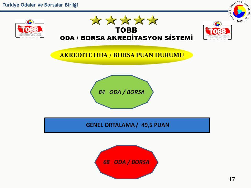 Türkiye Odalar ve Borsalar Birliği TOBB ODA / BORSA AKREDİTASYON SİSTEMİ 17 GENEL ORTALAMA / 49,5 PUAN 84 ODA / BORSA 68 ODA / BORSA