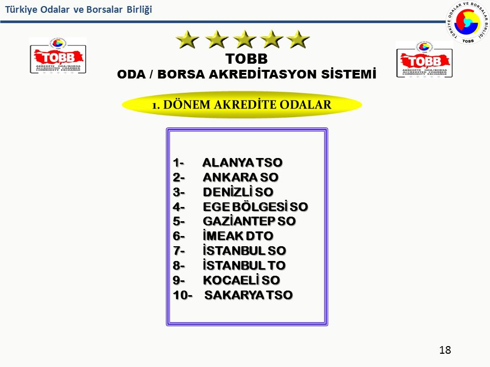Türkiye Odalar ve Borsalar Birliği TOBB ODA / BORSA AKREDİTASYON SİSTEMİ 18 1- ALANYA TSO 2- ANKARA SO 3- DEN İ ZL İ SO 4- EGE BÖLGES İ SO 5- GAZ İ AN