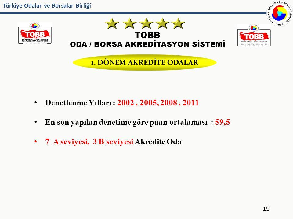 Türkiye Odalar ve Borsalar Birliği TOBB ODA / BORSA AKREDİTASYON SİSTEMİ 19 Denetlenme Yılları : 2002, 2005, 2008, 2011 En son yapılan denetime göre p