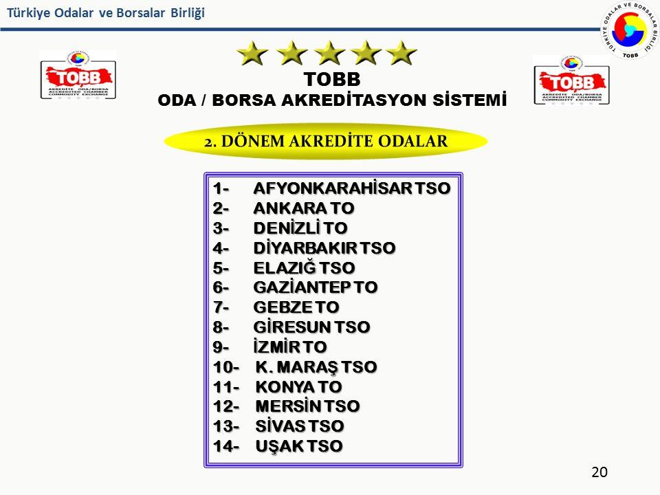 Türkiye Odalar ve Borsalar Birliği TOBB ODA / BORSA AKREDİTASYON SİSTEMİ 20 1- AFYONKARAH İ SAR TSO 2- ANKARA TO 3- DEN İ ZL İ TO 4- D İ YARBAKIR TSO