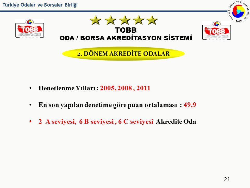 Türkiye Odalar ve Borsalar Birliği TOBB ODA / BORSA AKREDİTASYON SİSTEMİ 21 Denetlenme Yılları : 2005, 2008, 2011 En son yapılan denetime göre puan or