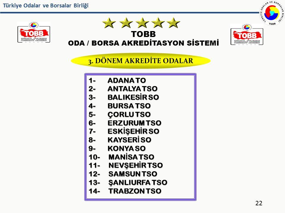 Türkiye Odalar ve Borsalar Birliği TOBB ODA / BORSA AKREDİTASYON SİSTEMİ 22 1- ADANA TO 2- ANTALYA TSO 3- BALIKES İ R SO 4- BURSA TSO 5- ÇORLU TSO 6-