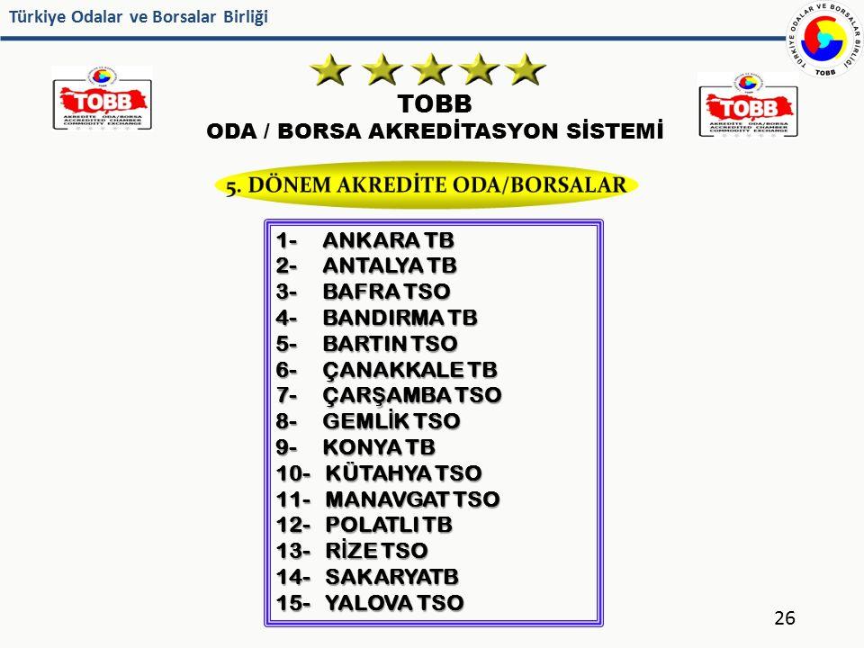 Türkiye Odalar ve Borsalar Birliği TOBB ODA / BORSA AKREDİTASYON SİSTEMİ 26 1- ANKARA TB 2- ANTALYA TB 3- BAFRA TSO 4- BANDIRMA TB 5- BARTIN TSO 6- ÇA