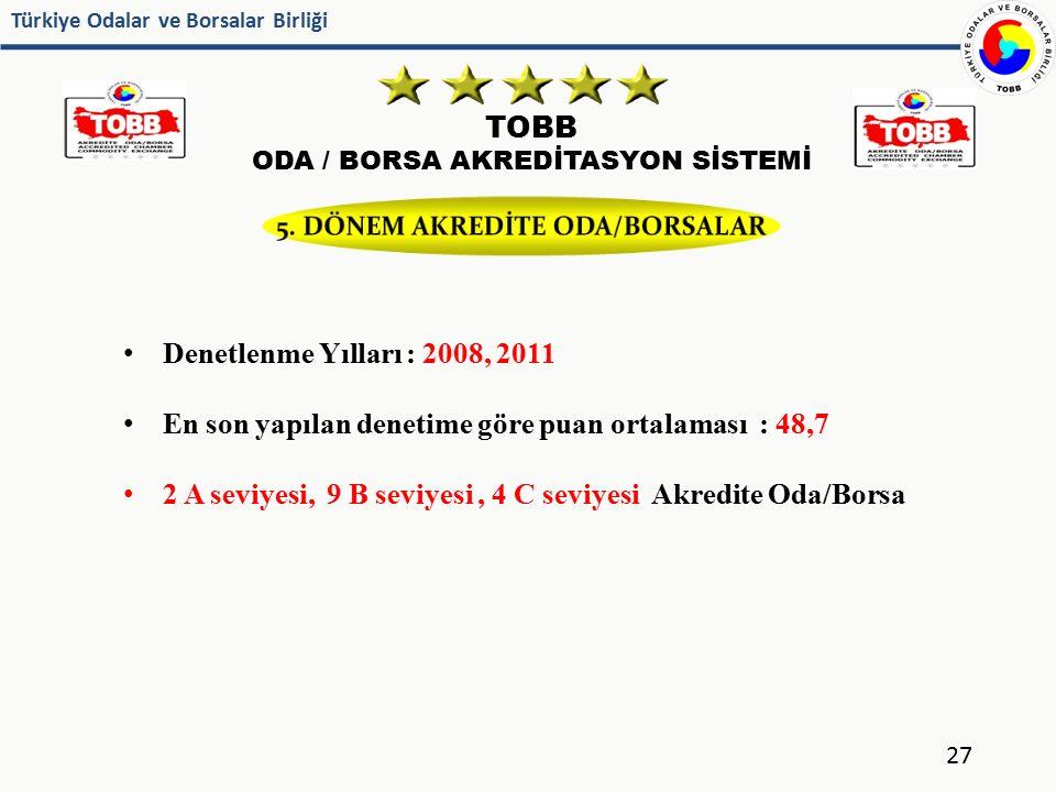 Türkiye Odalar ve Borsalar Birliği TOBB ODA / BORSA AKREDİTASYON SİSTEMİ 27 Denetlenme Yılları : 2008, 2011 En son yapılan denetime göre puan ortalama