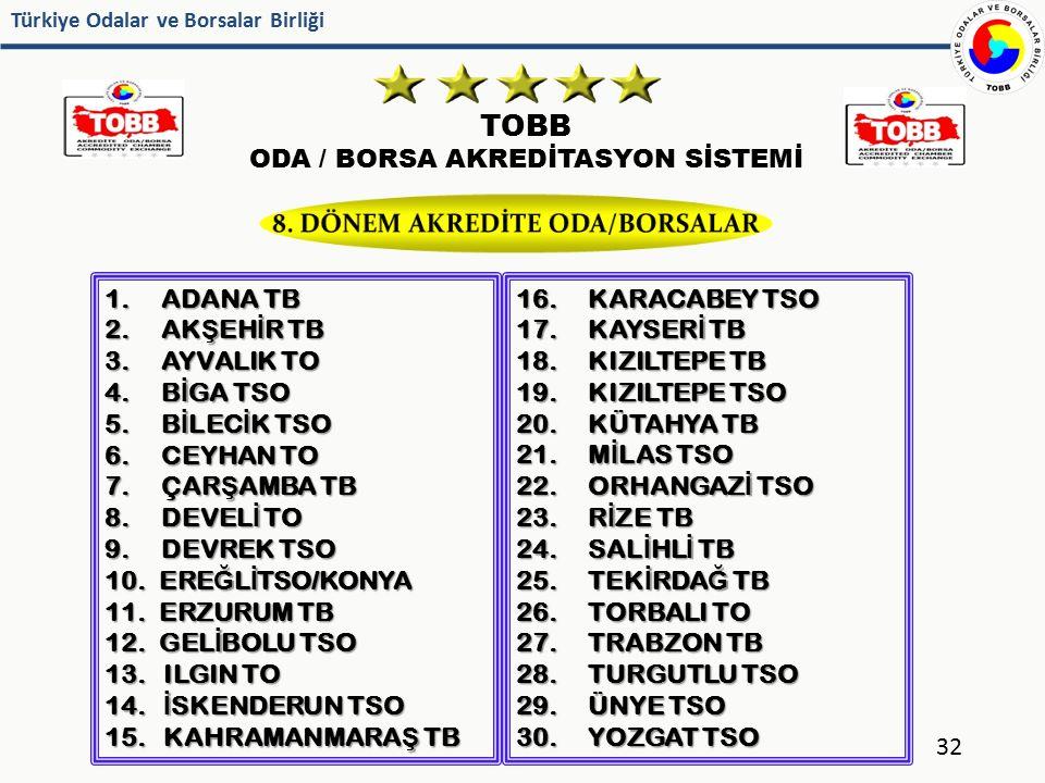 Türkiye Odalar ve Borsalar Birliği TOBB ODA / BORSA AKREDİTASYON SİSTEMİ 32 1. ADANA TB 2. AK Ş EH İ R TB 3. AYVALIK TO 4. B İ GA TSO 5. B İ LEC İ K T
