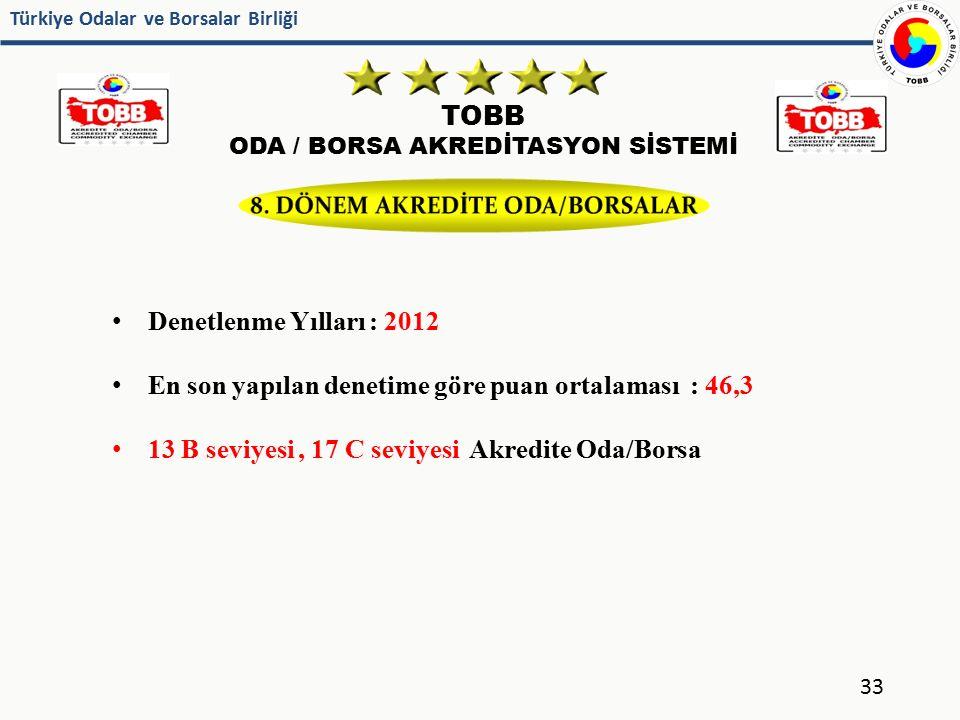 Türkiye Odalar ve Borsalar Birliği TOBB ODA / BORSA AKREDİTASYON SİSTEMİ 33 Denetlenme Yılları : 2012 En son yapılan denetime göre puan ortalaması : 4