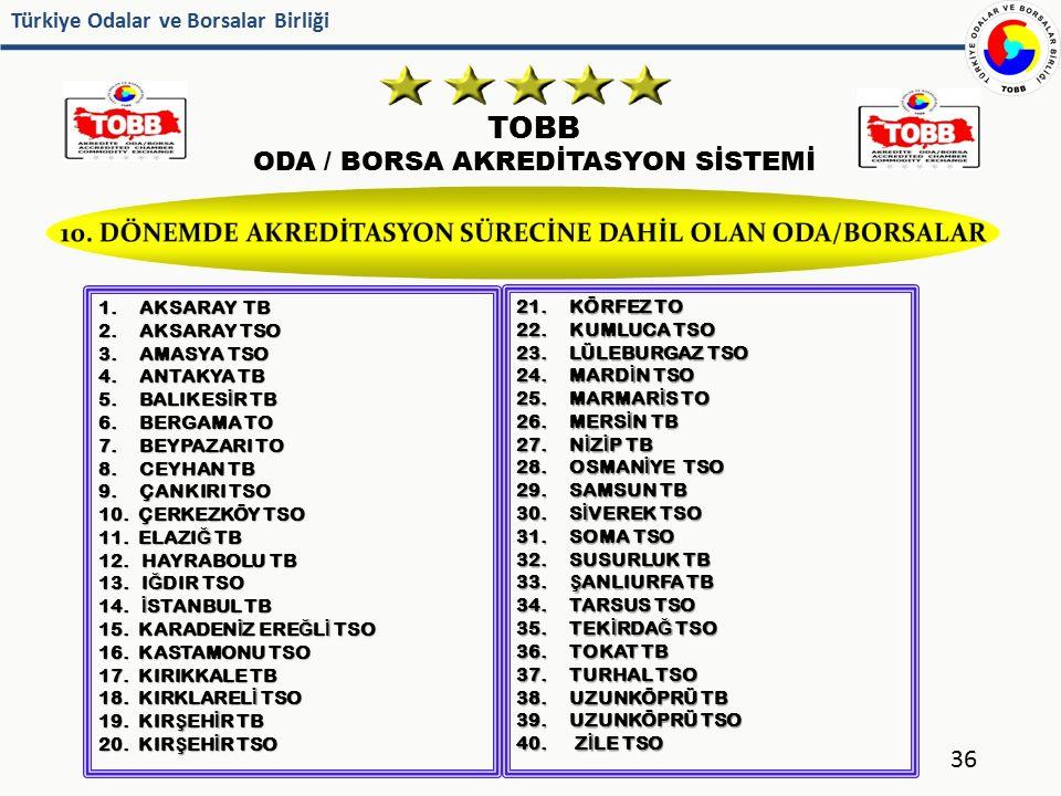 Türkiye Odalar ve Borsalar Birliği TOBB ODA / BORSA AKREDİTASYON SİSTEMİ 36 1. AKSARAY TB 2. AKSARAY TSO 3. AMASYA TSO 4. ANTAKYA TB 5. BALIKES İ R TB