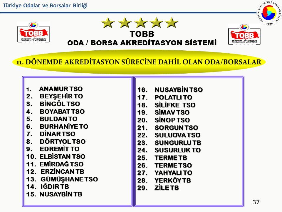 Türkiye Odalar ve Borsalar Birliği TOBB ODA / BORSA AKREDİTASYON SİSTEMİ 37 1. ANAMUR TSO 2. BEY Ş EH İ R TO 3. B İ NGÖL TSO 4. BOYABAT TSO 5. BULDAN
