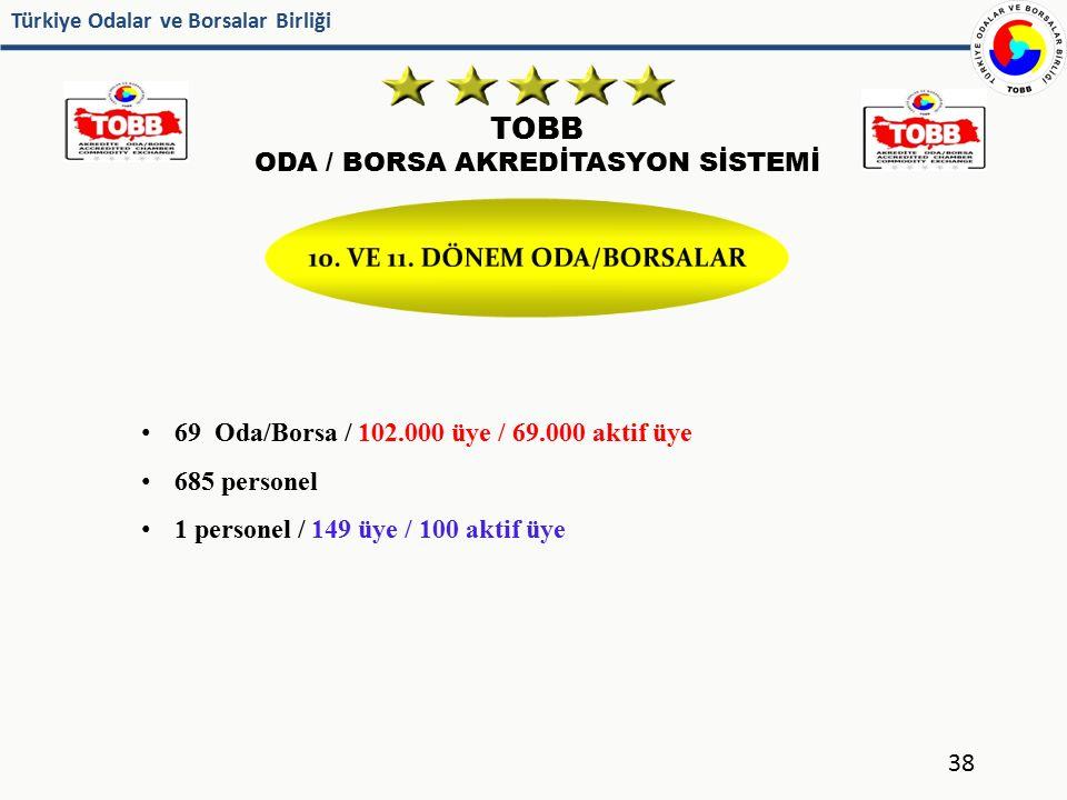 Türkiye Odalar ve Borsalar Birliği TOBB ODA / BORSA AKREDİTASYON SİSTEMİ 69 Oda/Borsa / 102.000 üye / 69.000 aktif üye 685 personel 1 personel / 149 ü
