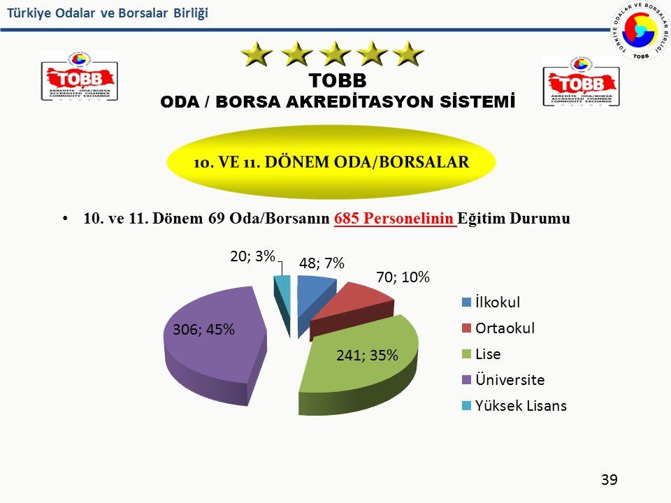 Türkiye Odalar ve Borsalar Birliği TOBB ODA / BORSA AKREDİTASYON SİSTEMİ 10. ve 11. Dönem 69 Oda/Borsanın 685 Personelinin Eğitim Durumu 39