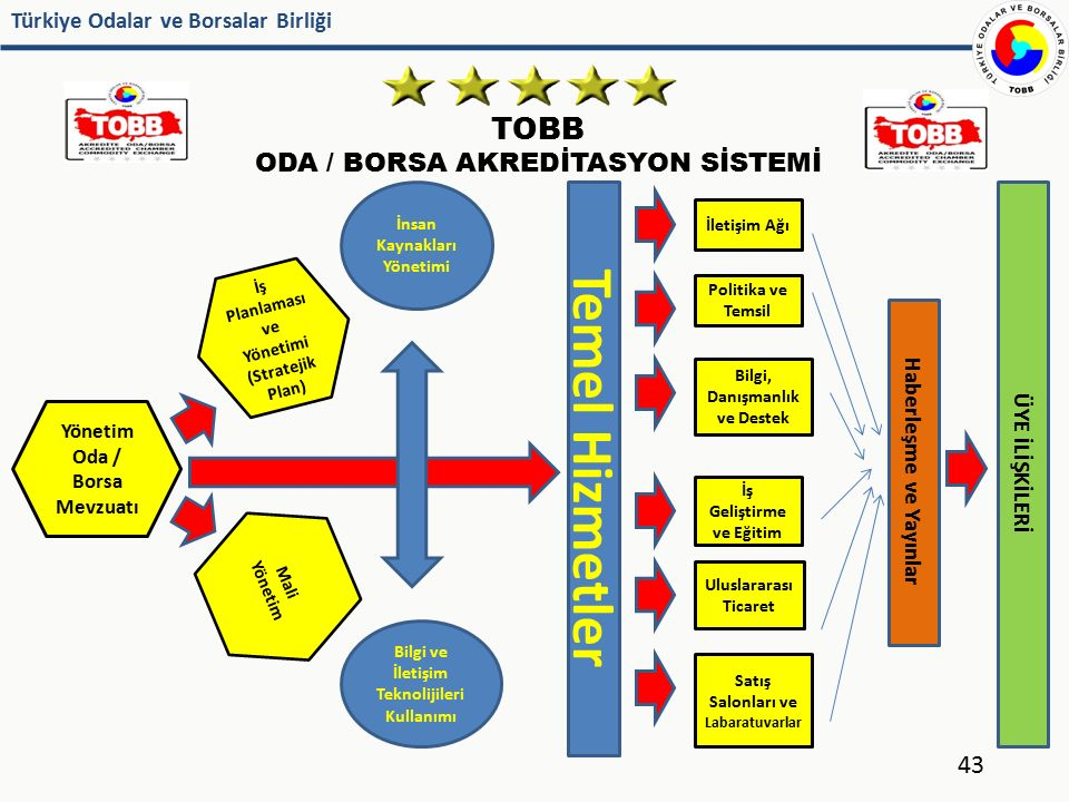 Türkiye Odalar ve Borsalar Birliği TOBB ODA / BORSA AKREDİTASYON SİSTEMİ Yönetim Oda / Borsa Mevzuatı İş Planlaması ve Yönetimi (Stratejik Plan) Mali
