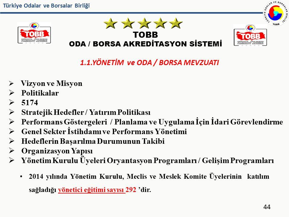 Türkiye Odalar ve Borsalar Birliği TOBB ODA / BORSA AKREDİTASYON SİSTEMİ 44 1.1.YÖNETİM ve ODA / BORSA MEVZUATI  Vizyon ve Misyon  Politikalar  517