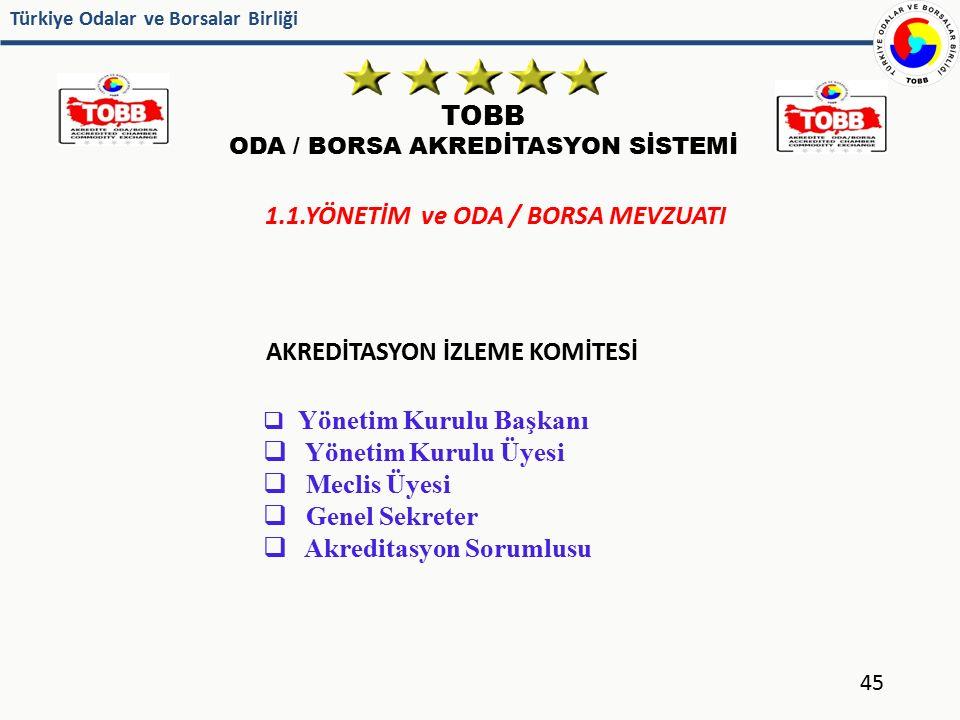Türkiye Odalar ve Borsalar Birliği TOBB ODA / BORSA AKREDİTASYON SİSTEMİ 45 AKREDİTASYON İZLEME KOMİTESİ  Yönetim Kurulu Başkanı  Yönetim Kurulu Üye