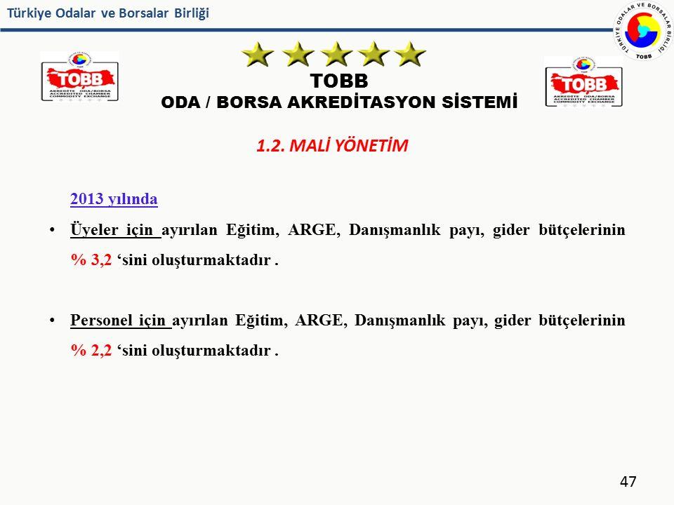 Türkiye Odalar ve Borsalar Birliği TOBB ODA / BORSA AKREDİTASYON SİSTEMİ 47 1.2. MALİ YÖNETİM 2013 yılında Üyeler için ayırılan Eğitim, ARGE, Danışman
