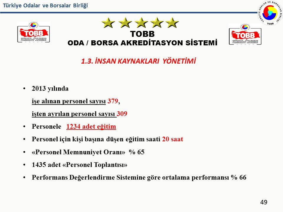 Türkiye Odalar ve Borsalar Birliği TOBB ODA / BORSA AKREDİTASYON SİSTEMİ 49 1.3. İNSAN KAYNAKLARI YÖNETİMİ 2013 yılında işe alınan personel sayısı 379