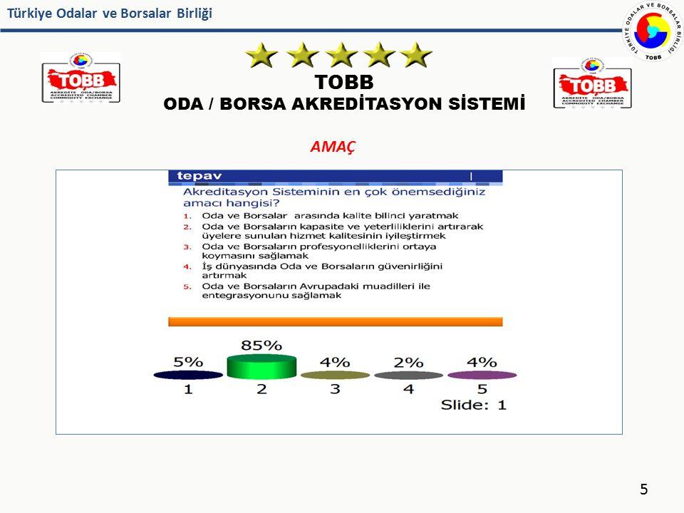Türkiye Odalar ve Borsalar Birliği TOBB ODA / BORSA AKREDİTASYON SİSTEMİ 16 9 Dönemde 110 Akredite Oda / 42 Akredite Borsa Toplamda 152 'Beş Yıldızlı Hizmet Veren' Akredite Oda/Borsa ( Oda/Borsaların % 41.6 'sı ) 10.