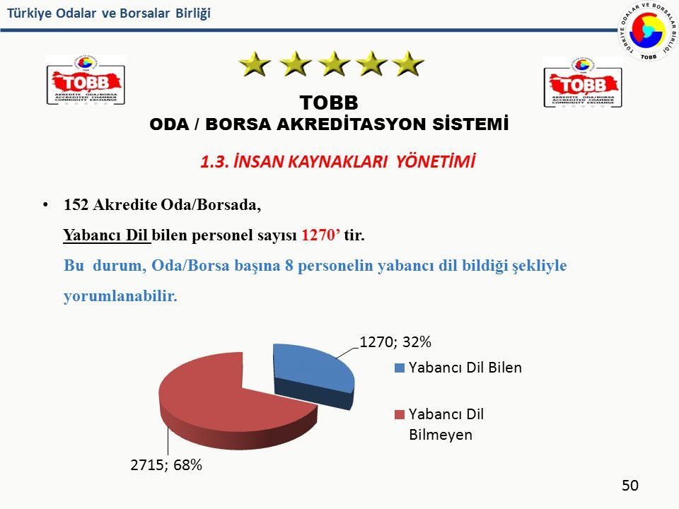 Türkiye Odalar ve Borsalar Birliği 50 152 Akredite Oda/Borsada, Yabancı Dil bilen personel sayısı 1270' tir. Bu durum, Oda/Borsa başına 8 personelin y