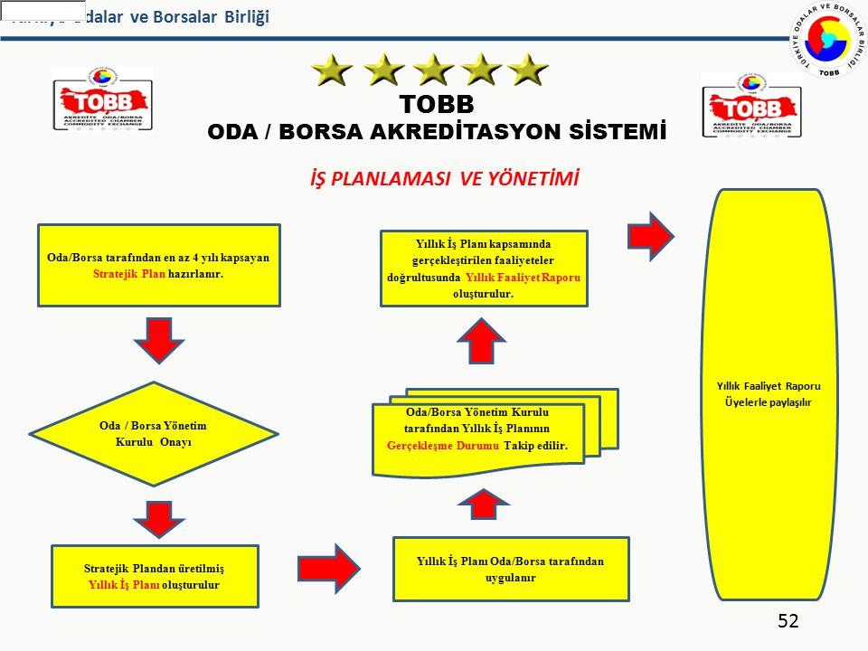 Türkiye Odalar ve Borsalar Birliği TOBB ODA / BORSA AKREDİTASYON SİSTEMİ 52 İŞ PLANLAMASI VE YÖNETİMİ Oda / Borsa Yönetim Kurulu Onayı Yıllık Faaliyet