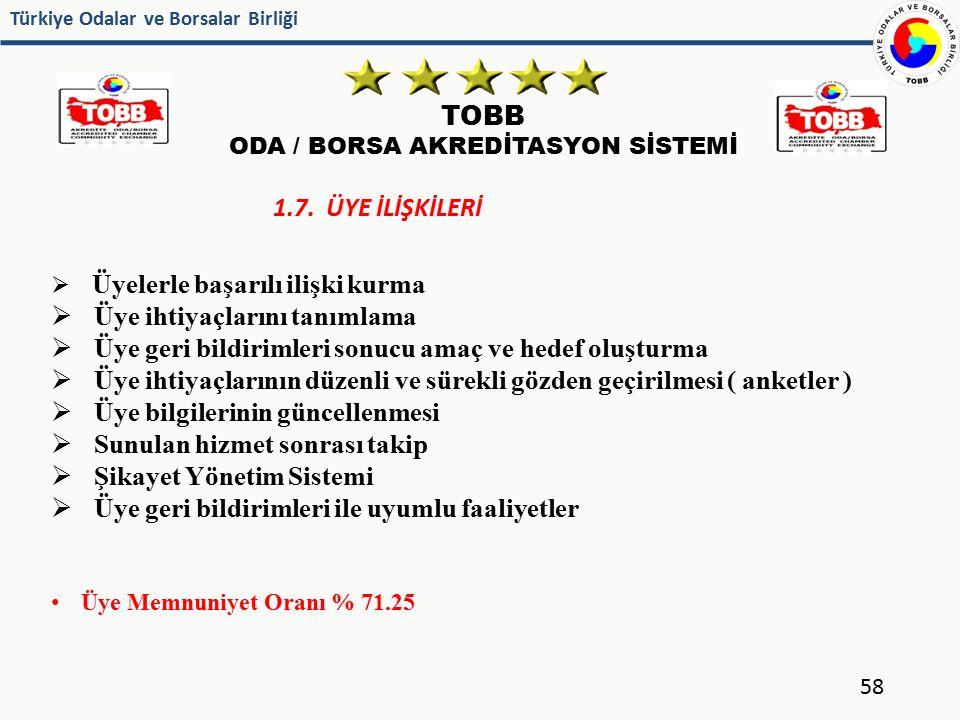 Türkiye Odalar ve Borsalar Birliği TOBB ODA / BORSA AKREDİTASYON SİSTEMİ 58 1.7. ÜYE İLİŞKİLERİ  Üyelerle başarılı ilişki kurma  Üye ihtiyaçlarını t