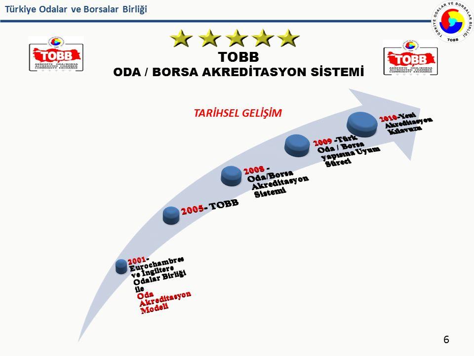 Türkiye Odalar ve Borsalar Birliği TOBB ODA / BORSA AKREDİTASYON SİSTEMİ 27 Denetlenme Yılları : 2008, 2011 En son yapılan denetime göre puan ortalaması : 48,7 2 A seviyesi, 9 B seviyesi, 4 C seviyesi Akredite Oda/Borsa