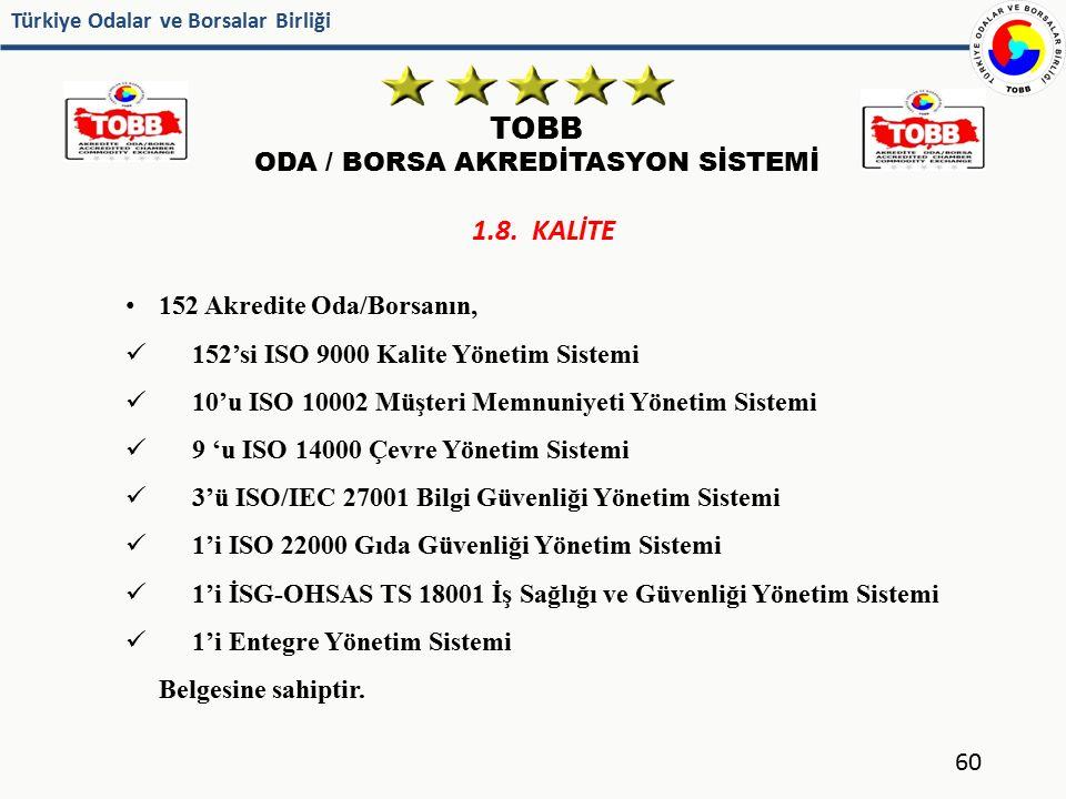Türkiye Odalar ve Borsalar Birliği TOBB ODA / BORSA AKREDİTASYON SİSTEMİ 60 1.8. KALİTE 152 Akredite Oda/Borsanın, 152'si ISO 9000 Kalite Yönetim Sist