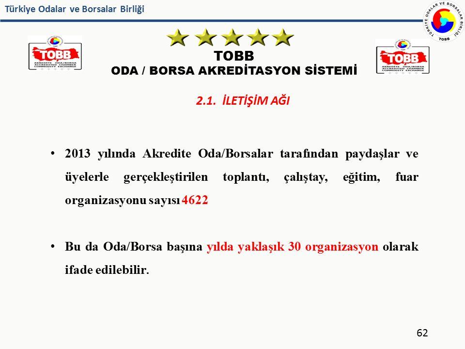 Türkiye Odalar ve Borsalar Birliği TOBB ODA / BORSA AKREDİTASYON SİSTEMİ 62 2.1. İLETİŞİM AĞI 2013 yılında Akredite Oda/Borsalar tarafından paydaşlar