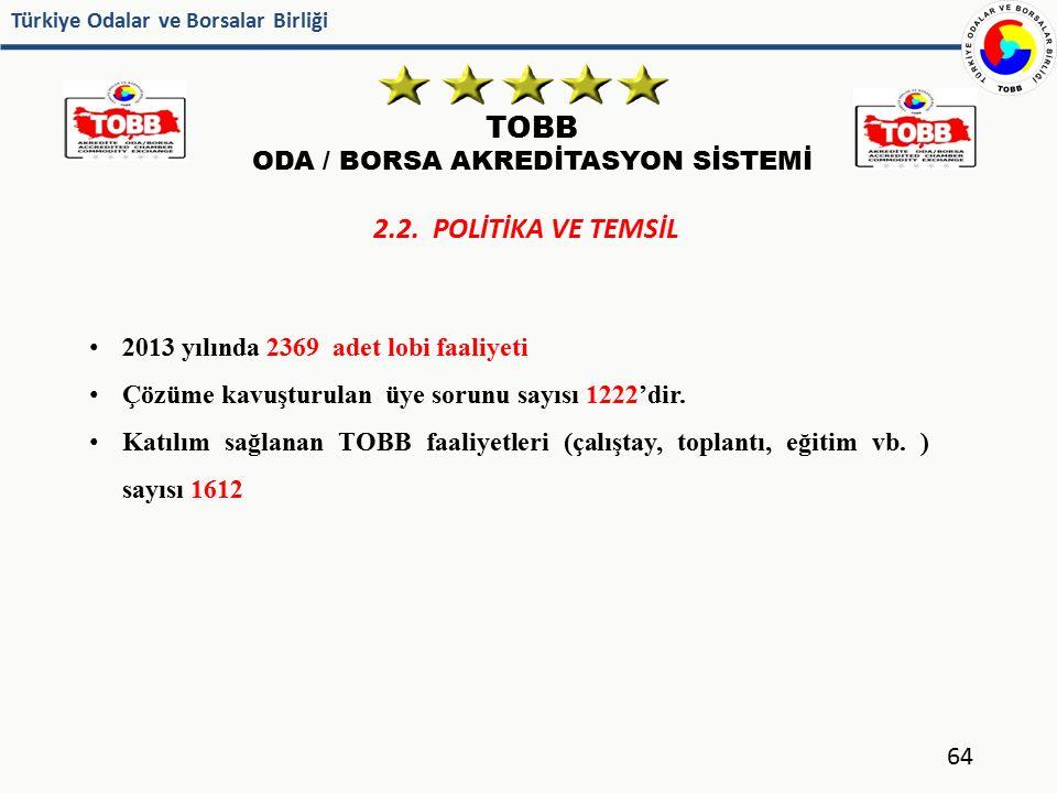 Türkiye Odalar ve Borsalar Birliği TOBB ODA / BORSA AKREDİTASYON SİSTEMİ 64 2.2. POLİTİKA VE TEMSİL 2013 yılında 2369 adet lobi faaliyeti Çözüme kavuş