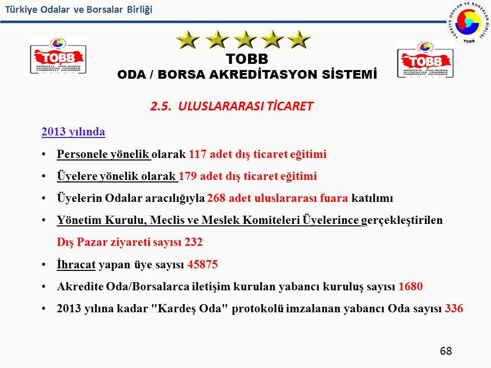 Türkiye Odalar ve Borsalar Birliği TOBB ODA / BORSA AKREDİTASYON SİSTEMİ 68 2.5. ULUSLARARASI TİCARET 2013 yılında Personele yönelik olarak 117 adet d