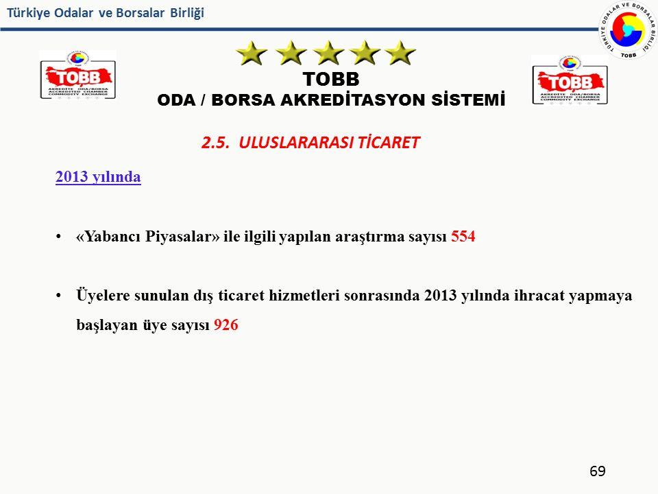 Türkiye Odalar ve Borsalar Birliği TOBB ODA / BORSA AKREDİTASYON SİSTEMİ 69 2.5. ULUSLARARASI TİCARET 2013 yılında «Yabancı Piyasalar» ile ilgili yapı
