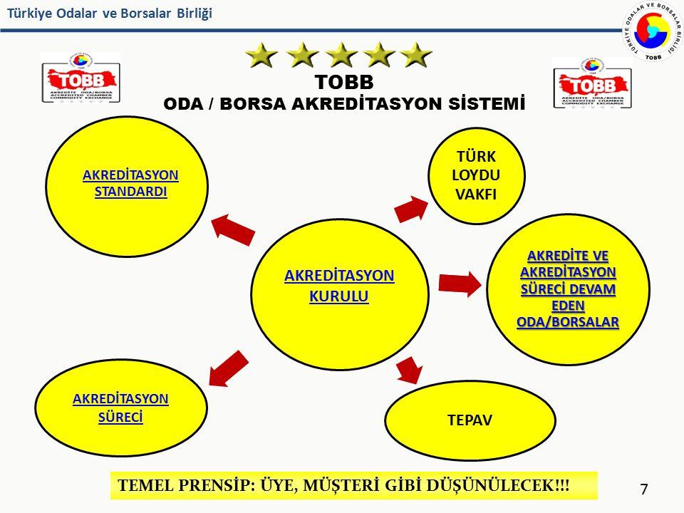 Türkiye Odalar ve Borsalar Birliği TOBB ODA / BORSA AKREDİTASYON SİSTEMİ 69 Oda/Borsa / 102.000 üye / 69.000 aktif üye 685 personel 1 personel / 149 üye / 100 aktif üye 38