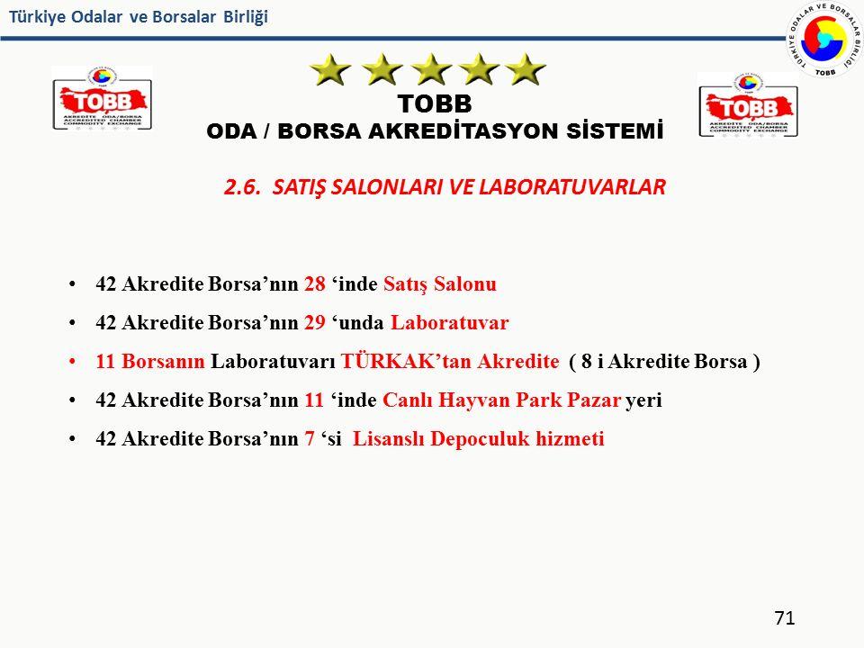 Türkiye Odalar ve Borsalar Birliği TOBB ODA / BORSA AKREDİTASYON SİSTEMİ 71 2.6. SATIŞ SALONLARI VE LABORATUVARLAR 42 Akredite Borsa'nın 28 'inde Satı