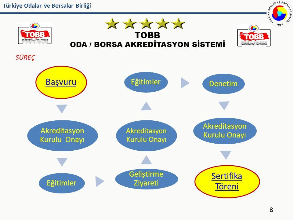 Türkiye Odalar ve Borsalar Birliği TOBB ODA / BORSA AKREDİTASYON SİSTEMİ 29 Denetlenme Yılları : 2010, 2013 En son yapılan denetime göre puan ortalaması : 48,2 2 A seviyesi, 7 B seviyesi, 8 C seviyesi Akredite Oda/Borsa