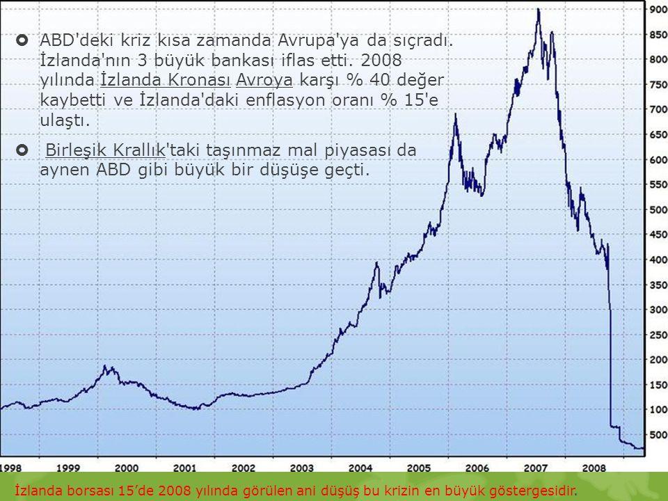  ABD'deki kriz kısa zamanda Avrupa'ya da sıçradı. İzlanda'nın 3 büyük bankası iflas etti. 2008 yılında İzlanda Kronası Avroya karşı % 40 değer kaybet