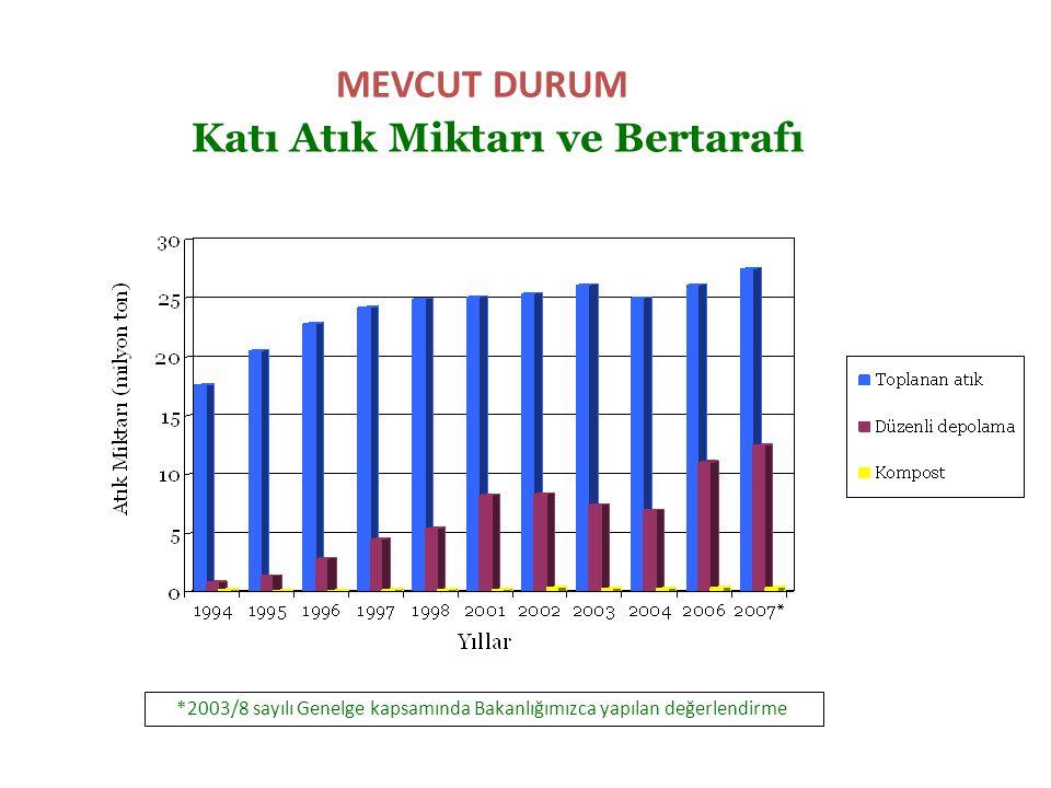 MEVCUT DURUM Katı Atık Miktarı ve Bertarafı *2003/8 sayılı Genelge kapsamında Bakanlığımızca yapılan değerlendirme