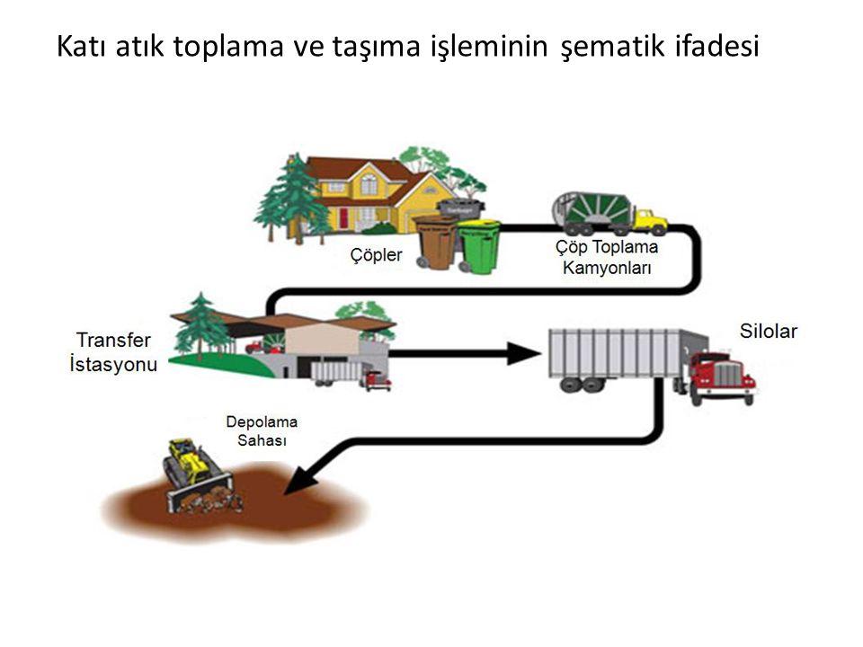 Katı atık toplama ve taşıma işleminin şematik ifadesi