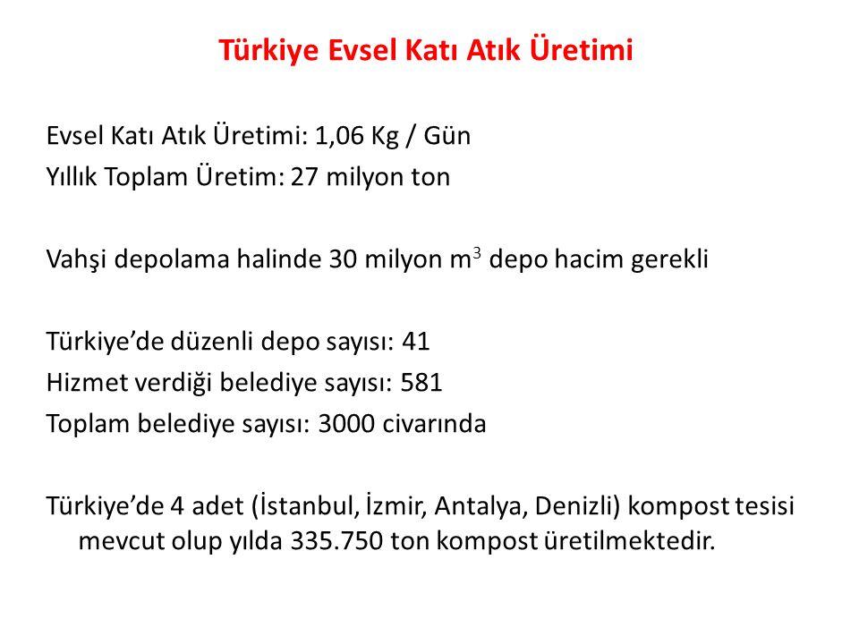 Türkiye Evsel Katı Atık Üretimi Evsel Katı Atık Üretimi: 1,06 Kg / Gün Yıllık Toplam Üretim: 27 milyon ton Vahşi depolama halinde 30 milyon m 3 depo h