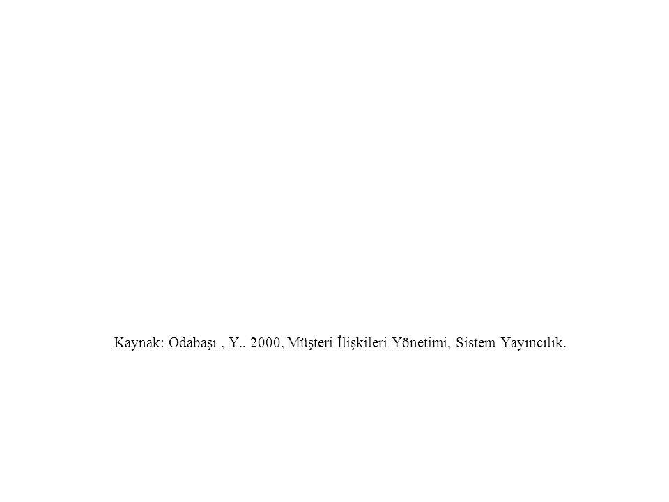 Kaynak: Odabaşı, Y., 2000, Müşteri İlişkileri Yönetimi, Sistem Yayıncılık.