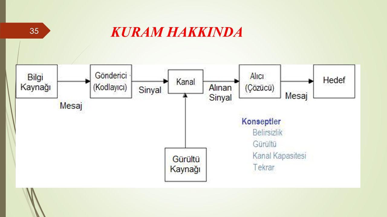 KURAM HAKKINDA 35