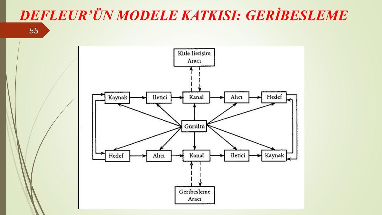 DEFLEUR'ÜN MODELE KATKISI: GERİBESLEME 55