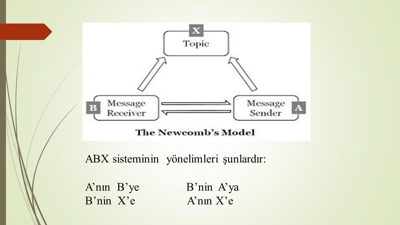 ABX sisteminin yönelimleri şunlardır: A'nın B'ye B'nin A'ya B'nin X'e A'nın X'e