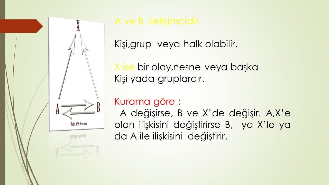 A ve B iletişimcidir. Kişi,grup veya halk olabilir. X ise bir olay,nesne veya başka Kişi yada gruplardır. Kurama göre ; A değişirse, B ve X'de değişir