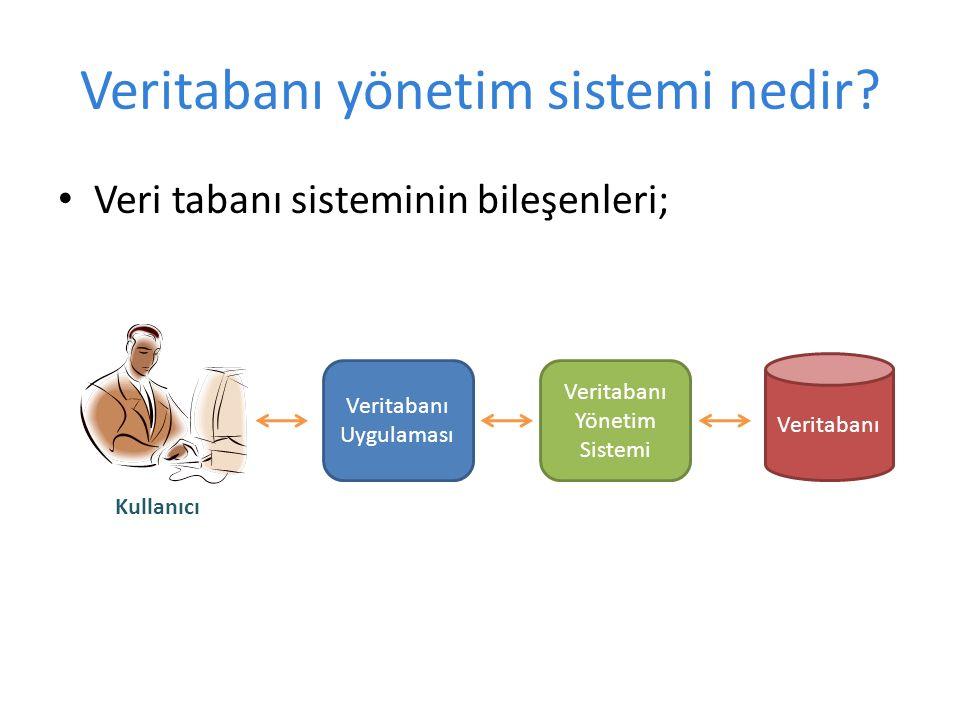 Veritabanı yönetim sistemi nedir? Veri tabanı sisteminin bileşenleri; Veritabanı Uygulaması Veritabanı Yönetim Sistemi Veritabanı Kullanıcı