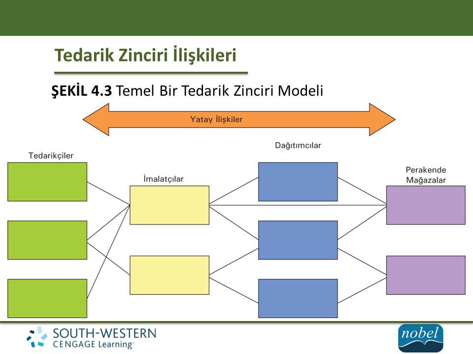 Tedarik Zinciri İlişkileri ŞEKİL 4.3 Temel Bir Tedarik Zinciri Modeli