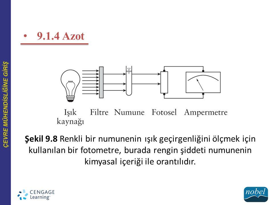 9.1.4 Azot Şekil 9.8 Renkli bir numunenin ışık geçirgenliğini ölçmek için kullanılan bir fotometre, burada rengin şiddeti numunenin kimyasal içeriği ile orantılıdır.