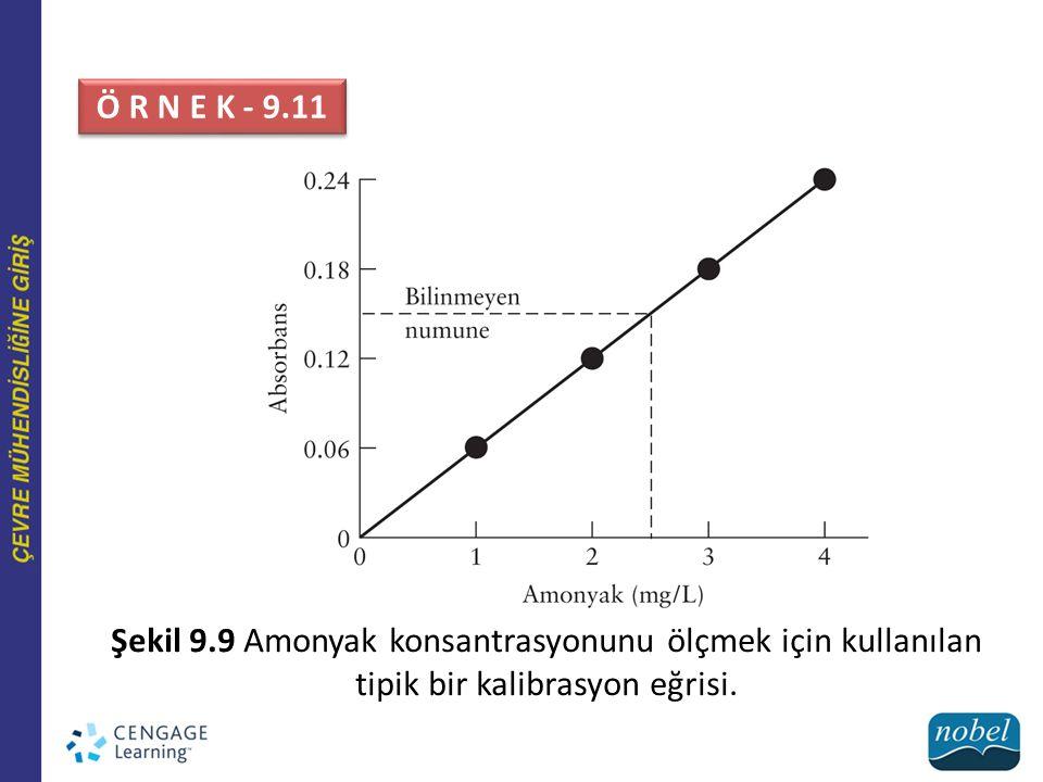 Şekil 9.9 Amonyak konsantrasyonunu ölçmek için kullanılan tipik bir kalibrasyon eğrisi. Ö R N E K - 9.11