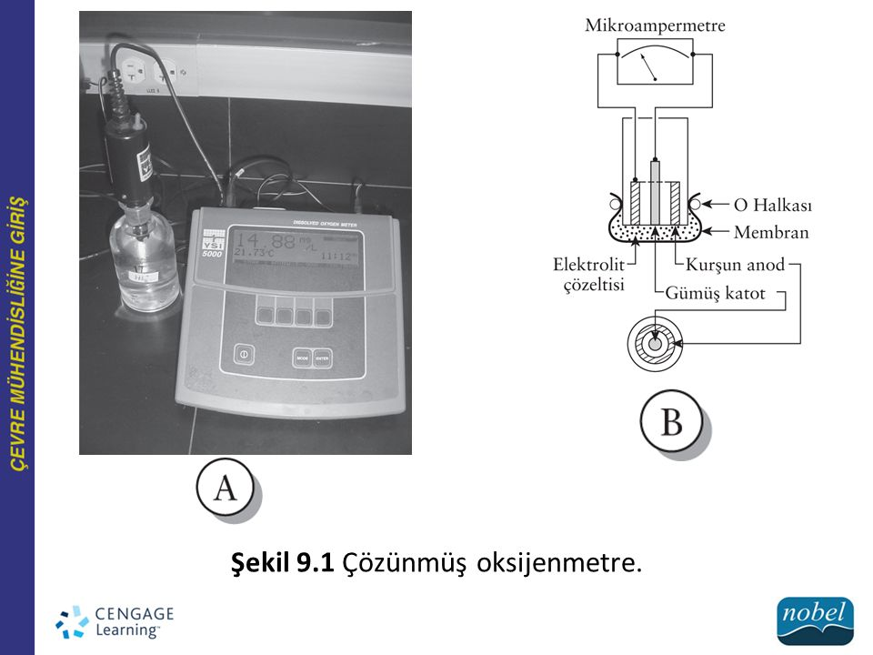 Şekil 9.1 Çözünmüş oksijenmetre.